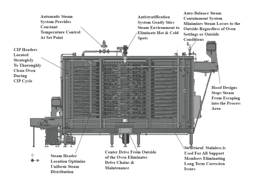 Checker Spiral Steam Ovens-Anderson Dahlen